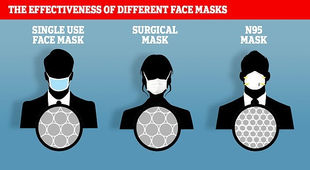 In the Pandemic Times: All About Those Masks